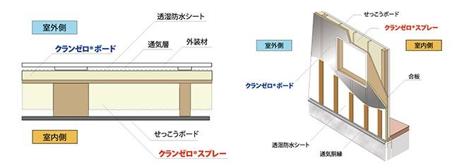 「クランゼロ」ダブル断熱工法構造図解