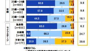 働く若者の夢や目標「マイホーム購入」が63% 日本FP協会調べ
