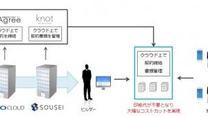 住宅情報管理アプリ「knot」、GMO電子契約サービスと連携