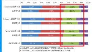 主要SNSの「広告配信に不快感を持つ」人が増加、ジャストシステム調べ