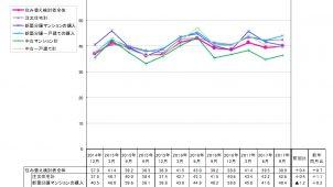 住み替え検討者の買いどき感が前年比0.7p増 理由は「消費増税」がトップ