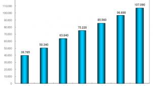 シェアリングエコノミー市場、2016年度は26.6%増-矢野経済研調べ