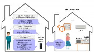 TEPCOスマートホーム「遠くても安心プラン」にAlexa対応機能を追加