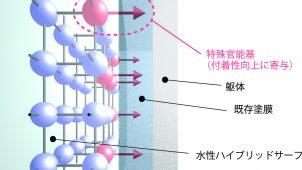 エスケー化研、幅広い旧塗膜に対応する水性サーフェーサーを発売