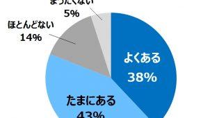 家の中にいるのに「寒いと感じる」81%、積水化学工業調べ