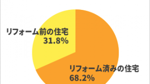 中古住宅買うなら「リフォーム済み」68.2%、スマイスター調べ