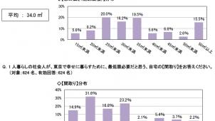 東京で幸せに1人暮らしできる「家の広さ」は34.0平米、アットホーム調べ