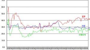 11月の新設住宅着工戸数、持家・貸家は6カ月連続減少