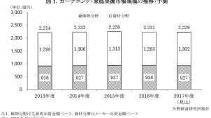 2017年度ガーデニング・家庭菜園市場は横ばい見込み、矢野経済研調べ