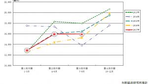 住宅リフォーム市場、第3四半期は4.7%増-矢野経済研調べ