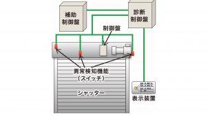 シャッターの故障を事前に検知する見守りシステムを開発