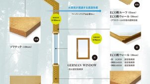 透湿性自然系住宅を実現する、木の家「ZERO-ENE HOUSE」