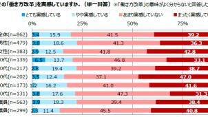 働き方改革「実感していない」8割超、日本能率協会調べ