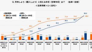 世帯年収500万円で住宅購入に前向きは3割-SMBC調べ