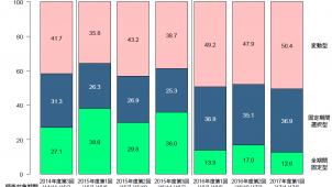 住宅ローン「変動型」「固定期間選択型」の利用割合が増加-住宅金融支援機構調べ
