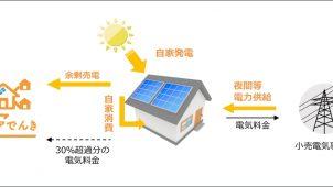 太陽光発電システム無料設置・自家消費の「シェアでんき」開始-シェアリングエネルギー