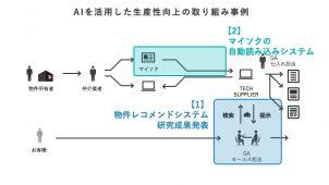 GAテクノロジーズ、首都大学東京と共同研究 不動産テックで業務改善