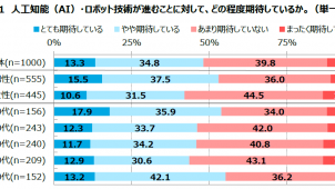 AI・ロボット技術の進展、「期待している」が48.1% 日本能率協会調べ
