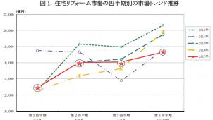 住宅リフォーム市場、2017年第4四半期は12.9%減-矢野経済研調べ