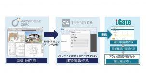 アーキトレンドゼロユーザー向け、確認申請の手間軽減サービス