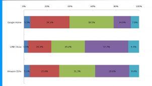 「AIスピーカー」認知度は74.3%、ジャストシステム調べ
