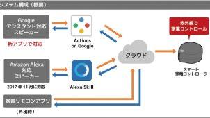 ラトックシステム、Googleアシスタント対応アプリの提供を開始