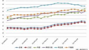 賃貸市場、東京市部でマンション系・アパート系ともに悪化