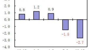 17年10~12月期の民間住宅投資、2.7%減