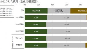 2017年リフォーム費用は前年比8万円増、ホームプロ調べ