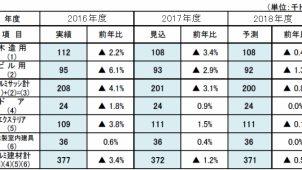 2018年度の木造住宅用アルミサッシ需要予測0.4%減 日本サッシ協会