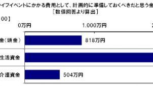 働く女性が必要と考える住宅購入資金は818万円 日本FP協会調べ