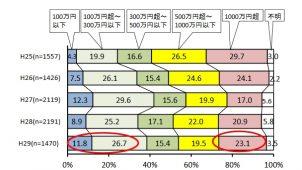 中規模リフォーム工事の割合が減少