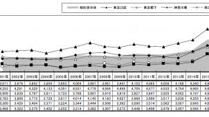 首都圏の新築マンション平均購入価格は5452万円、リクルート住まいカンパニー調べ