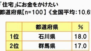 消費傾向の県民性調査 「住宅にお金をかけたい」1位は石川県