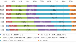 スマートスピーカーの認知率が半年で43.5%から70.9%に ジャストシステム調べ