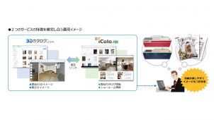 3Dカタログ.comとiCataを相互連携、建材選定や設計が便利に