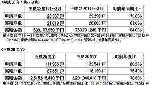 1~3月のフラット35買取申請戸数、前年同期比20.2%減