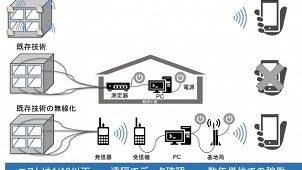 建物のひずみ無線で検知 低価格で実現