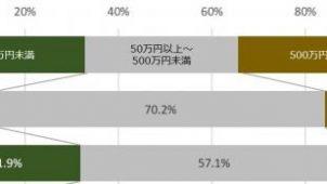 中古購入後のリフォーム費用平均は約300万円 ホームプロ調べ