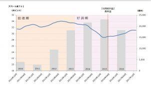 愛知県の賃貸住宅空き室率回復に遅れ、トヨタ自動車の業績に大きく反応も供給過剰が要因