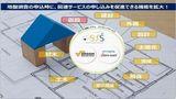 地盤ネット「スマート地盤システム」がプラットフォーム化 さまざまな商材を流通
