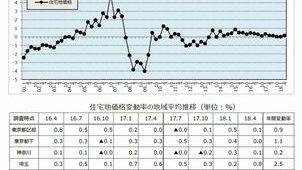 18年1~3月の首都圏住宅地価格、平均変動率はプラス維持