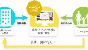 成果報酬型の住宅イベント来場促進ウェブサービス