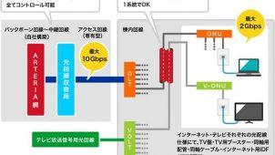 専有型光回線によるマンション向け高速光インターネット