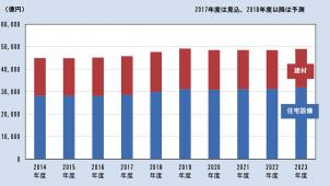 2023年度の住宅設備・建材市場は4兆8992億円 富士経済調べ