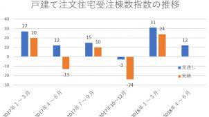 1月~3月の住宅業況調査、戸建て受注棟数・金額ともにプラス