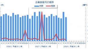 4月の全国企業倒産件数、建設業は前年同月比10.9%減−東京商工リサーチ調べ