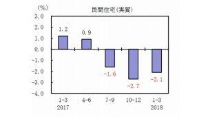 2018年1~3月期GDP速報 民間住宅投資3期連続マイナス