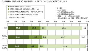 家探しで不動産会社にカミングアウトする同性カップルは約3割