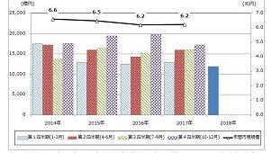 1~3月住宅リフォーム市場が低調 前年同期比7.6%減